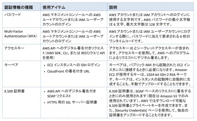 AWS認証情報