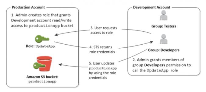 個別の開発用アカウントと本稼働用アカウントを使用したシナリオ