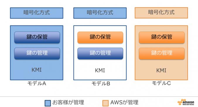 AWSにおける暗号化モデル