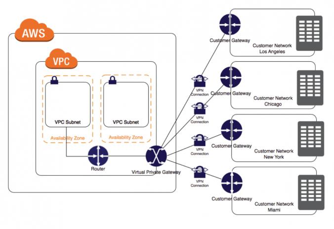 ハードウェアVPN接続