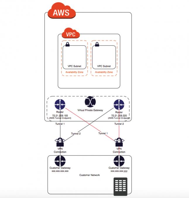 VPN接続の冗長性