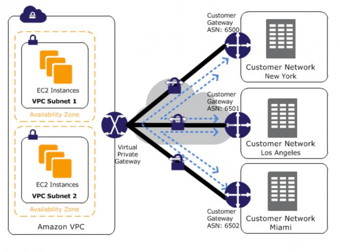 VPN CloudHub