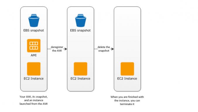 EBS-Backed AMI のクリーンアップ
